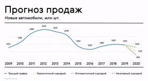 Прогнозы продаж новых автомобилей в 2020 году